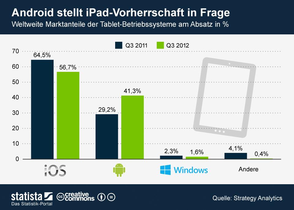 Infografik: Android stellt iPad-Vorherrschaft in Frage | Statista