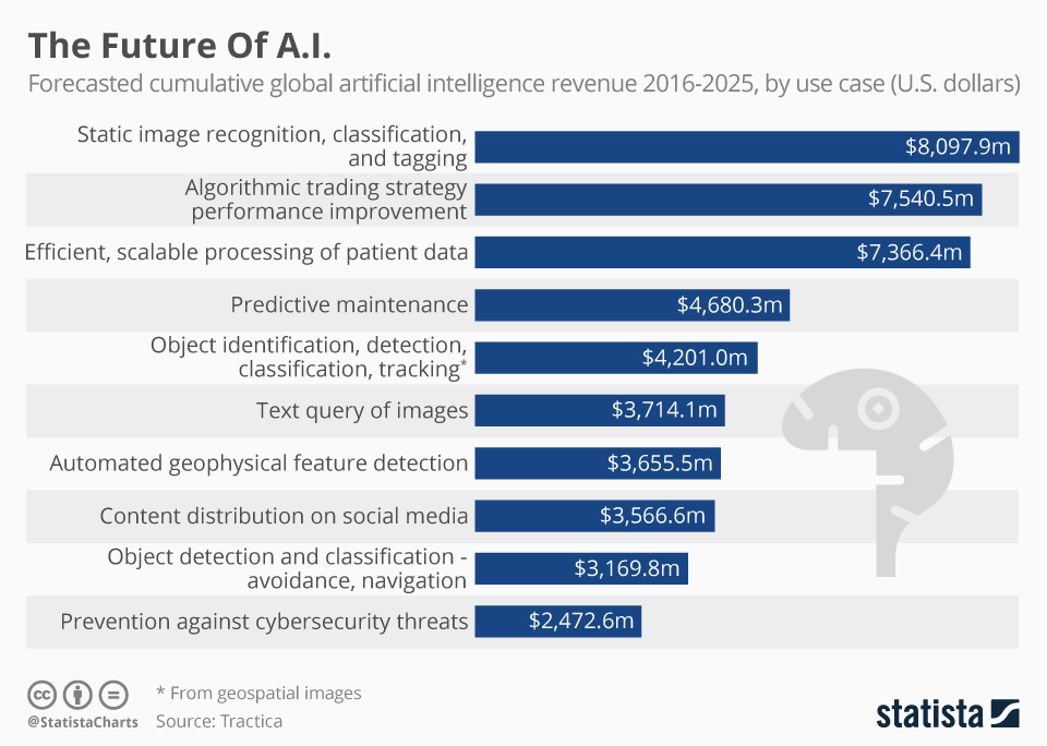 Infographic: The Future Of A.I. | Statista