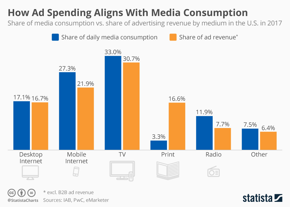 Infographic: How Ad Spending Aligns With Media Consumption | Statista