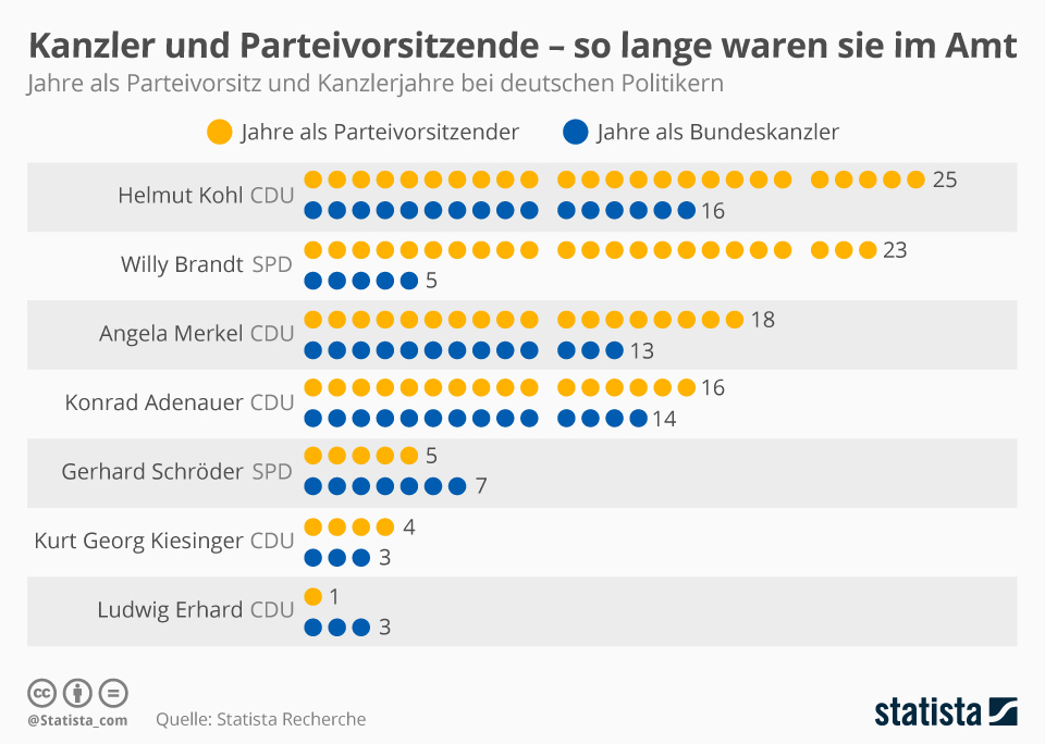 Infografik: Kanzler und Parteivorsitzende - so lange währten ihre Amtszeiten | Statista