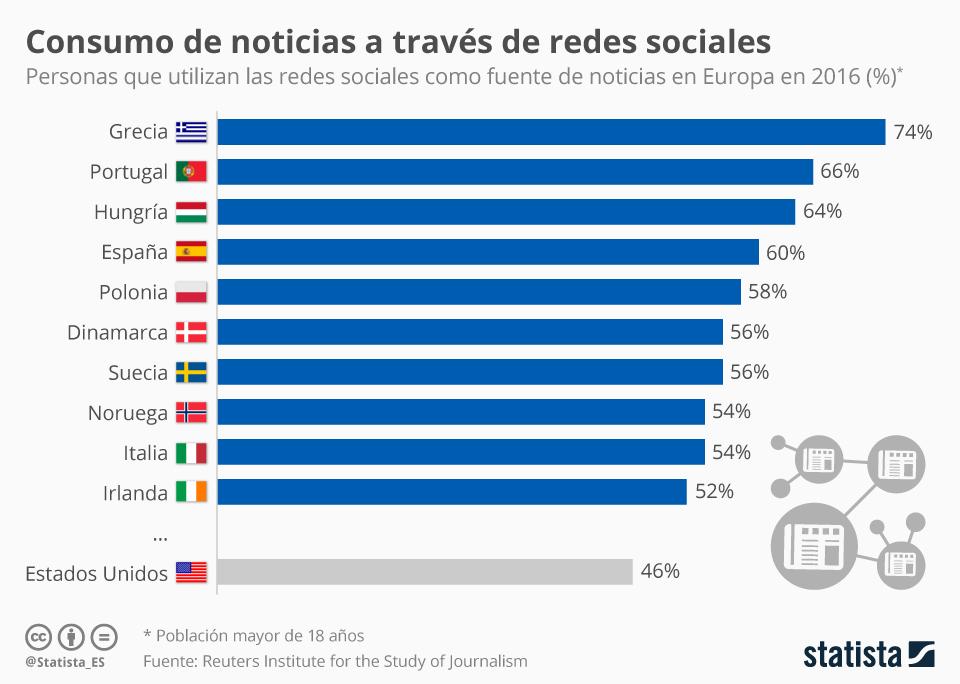 Infografía: El 60% de los españoles se informa a través de redes sociales   Statista
