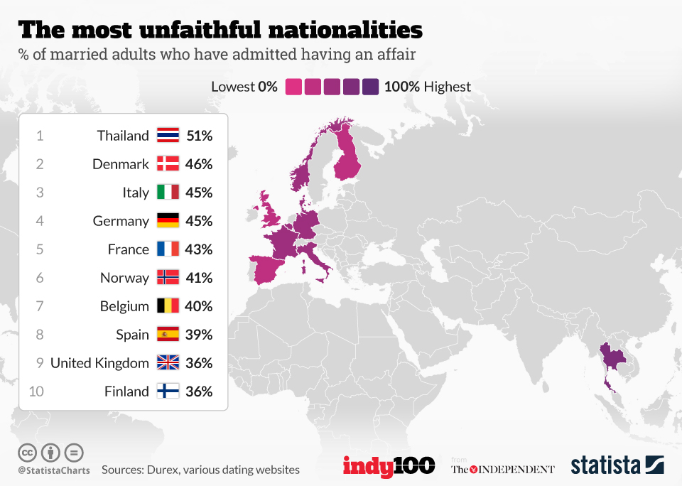 Infographic: The most unfaithful nationalities | Statista