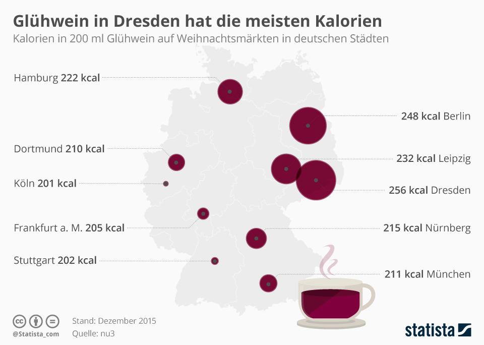 Infografik: Glühwein in Dresden hat die meisten Kalorien | Statista