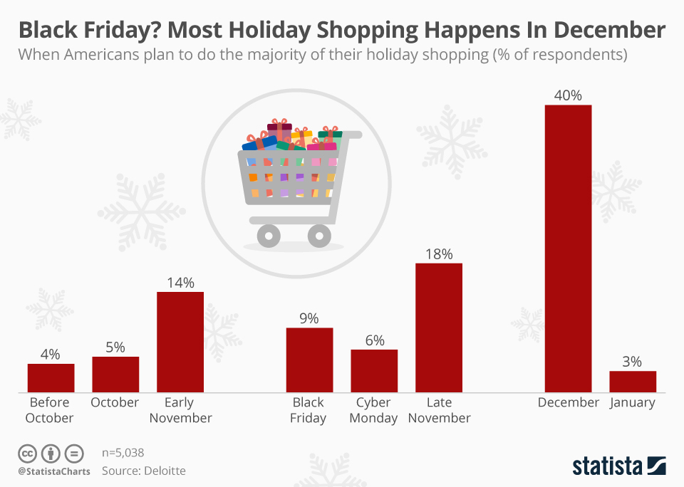 Infographic: Black Friday? Most Holiday Shopping Happens In December  | Statista