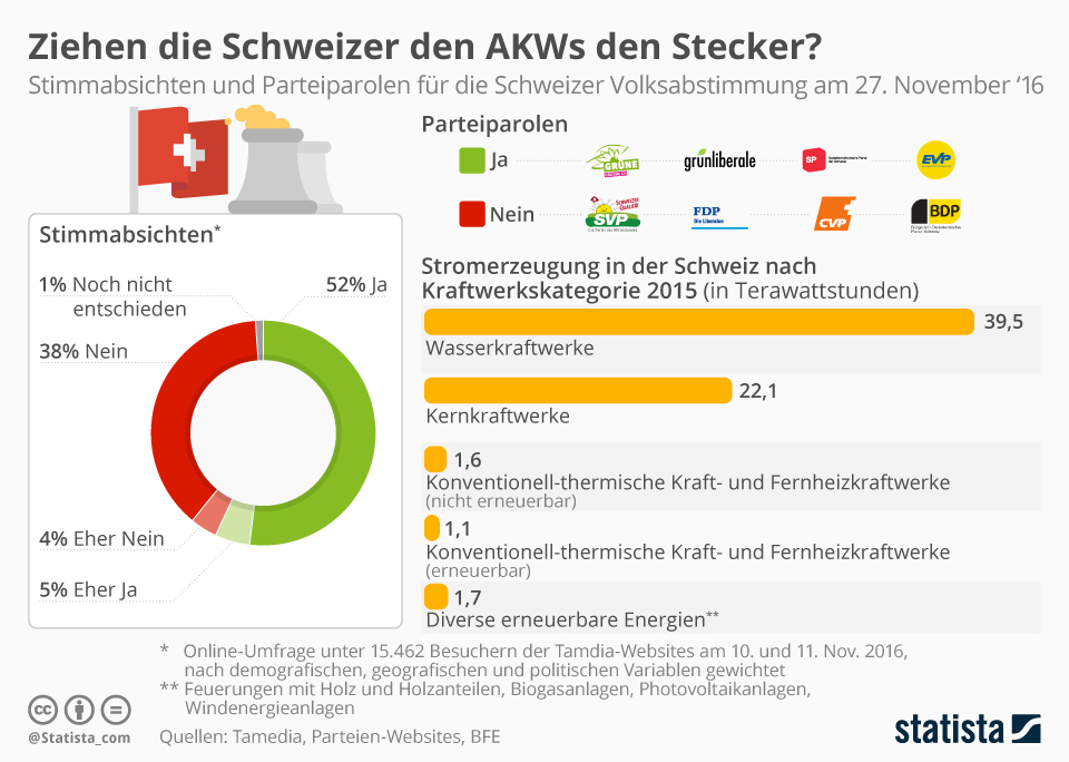 Infografik: Ziehen die Schweizer den AKWs den Stecker?   Statista