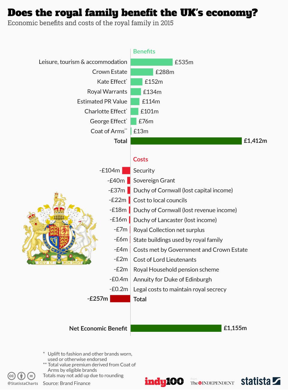 Infographic: Does the royal family benefit the UK's economy? | Statista