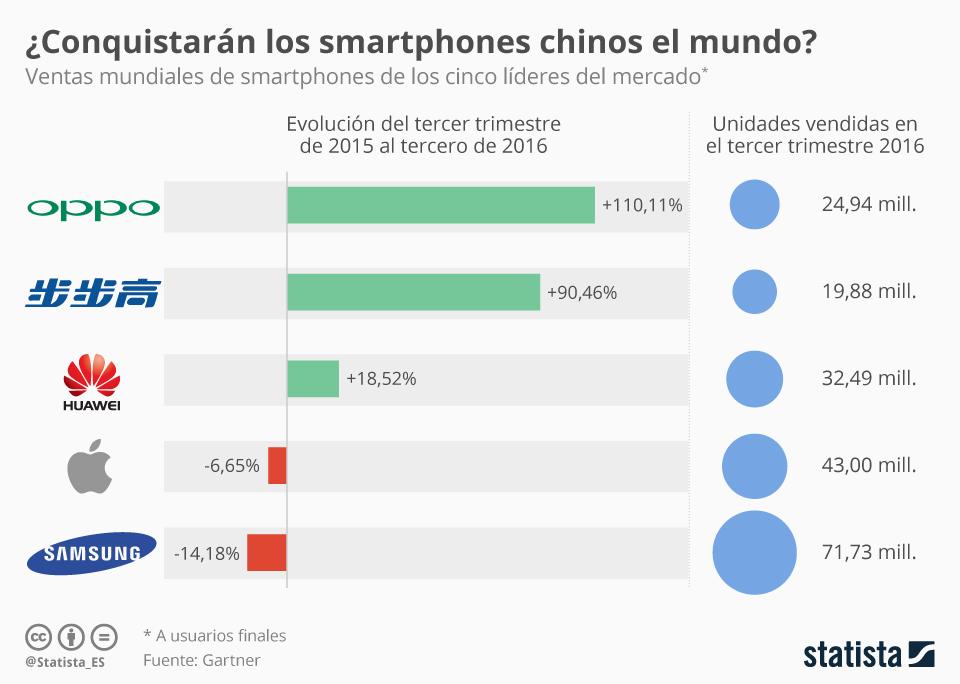 Infografía: Algo se mueve en el mercado de smartphones | Statista