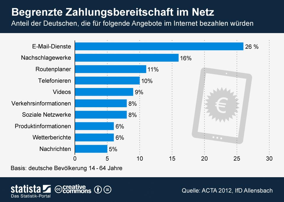 Infografik: Begrenzte Zahlungsbereitschaft im Netz   Statista