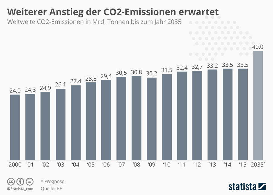 Infografik: Weiterer Anstieg der CO2-Emissionen erwartet | Statista