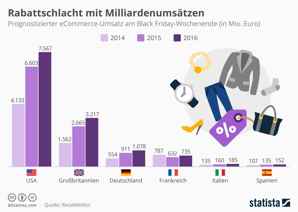 Infografik: Rabattschlacht mit Milliardenumsätzen | Statista