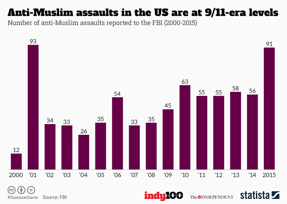 Infographic: Anti-Muslim assaults in the US are at 9/11-era levels | Statista