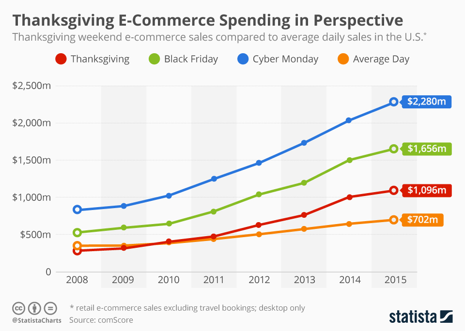 Infographic: Thanksgiving E-Commerce Spending in Perspective  | Statista