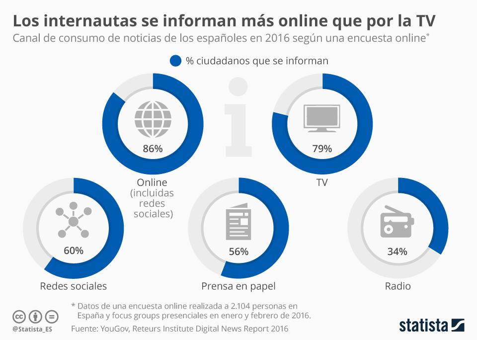 Infografía: Internet se alza como canal favorito para informarse | Statista