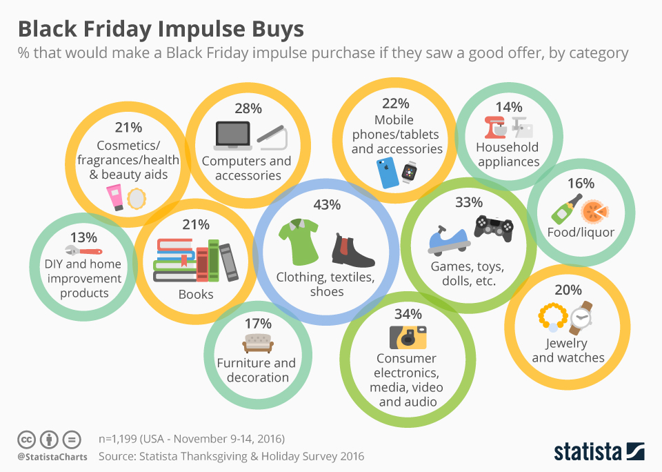 Infographic: Black Friday Impulse Buys | Statista