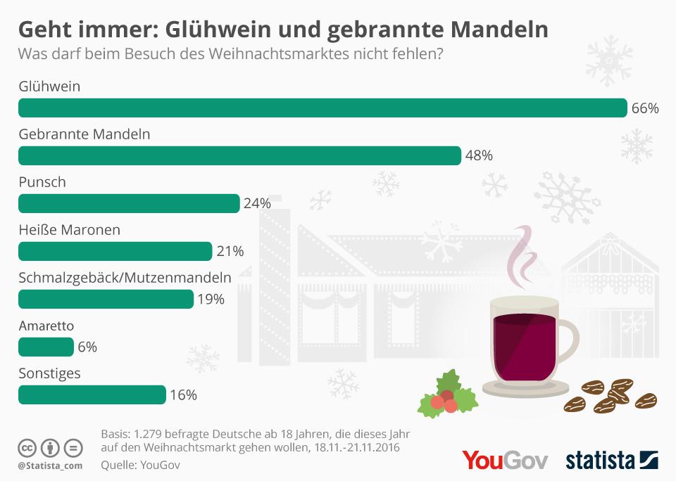 Infografik: Geht immer: Glühwein und gebrannte Mandeln | Statista
