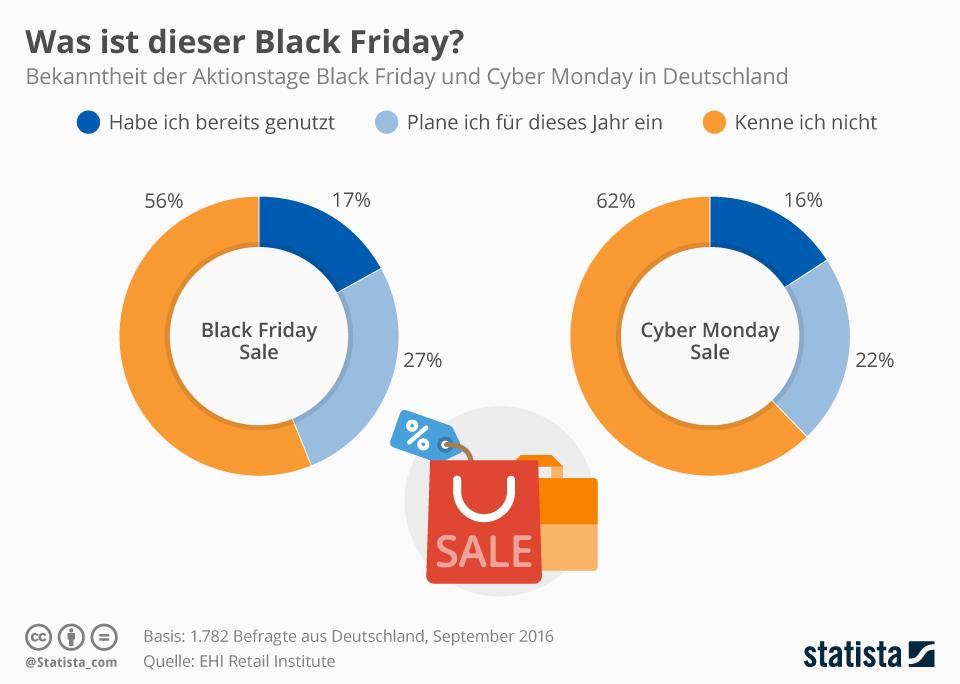 Infografik: Was ist dieser Black Friday? | Statista