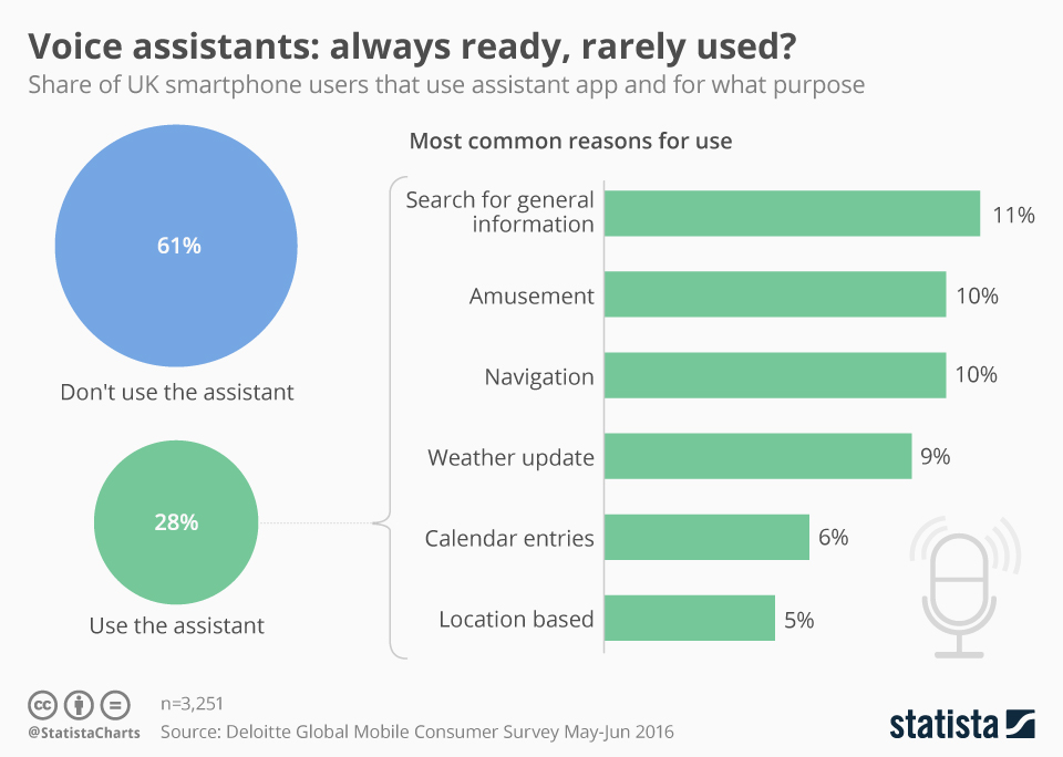 Infographic: Always Ready, Rarely Used? | Statista