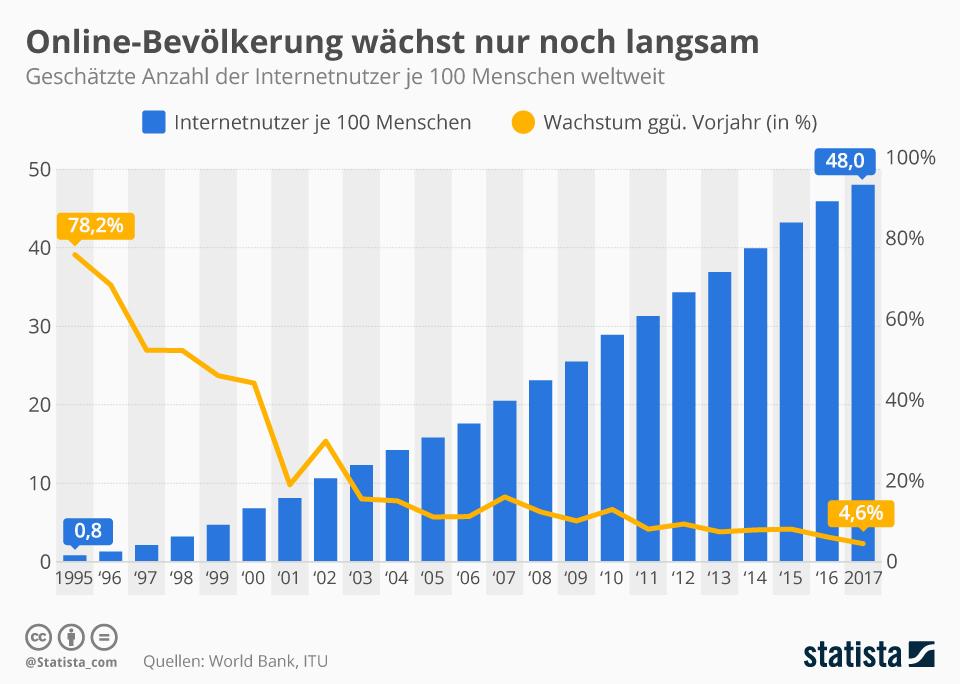 Infografik: Online-Bevölkerung wächst nur noch langsam | Statista