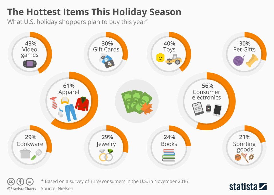 Infographic: The Hottest Items This Holiday Season | Statista