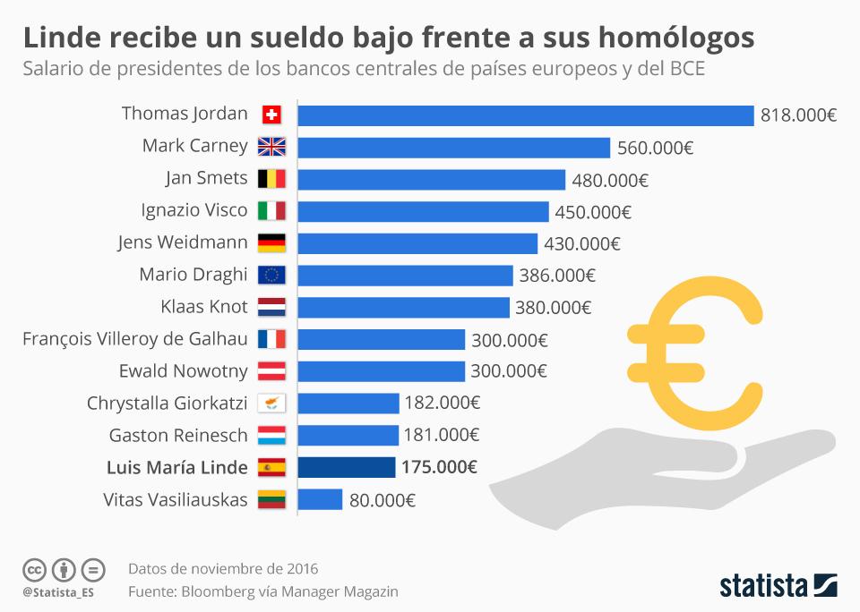 Infografía: ¿Cuánto se cobra por dirigir el banco de tu país?   Statista