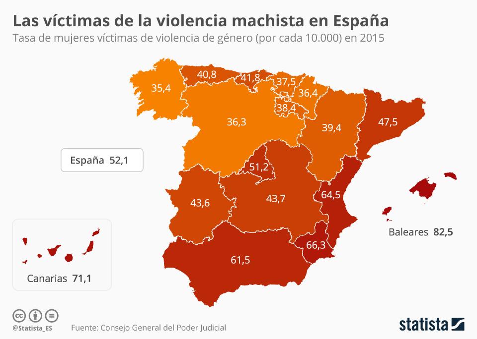 Infografía: La violencia de género en España | Statista