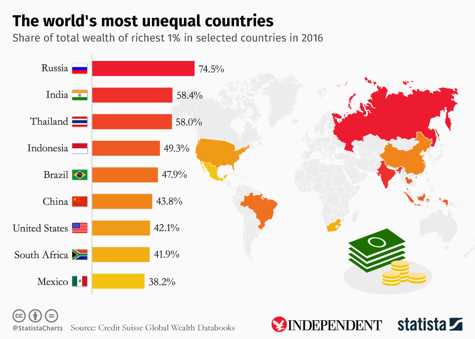 Infographic: The world's most unequal countries  | Statista
