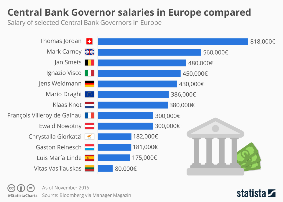 Infographic: Central Bank Governor salaries in Europe compared | Statista