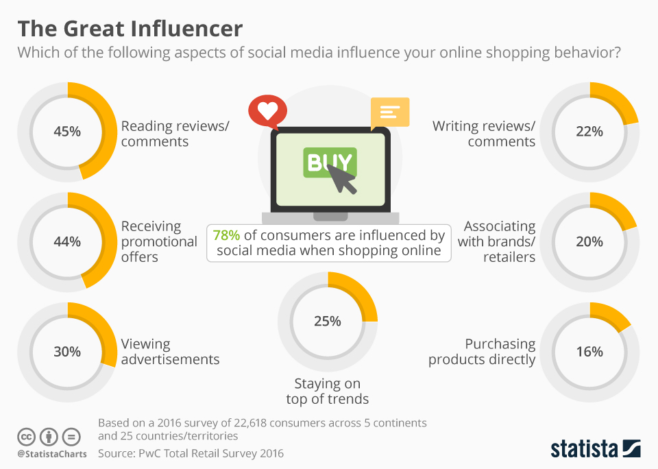Infographic: The Great Influencer | Statista