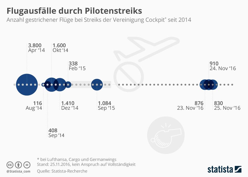 Infografik: Flugausfälle durch Pilotenstreiks | Statista