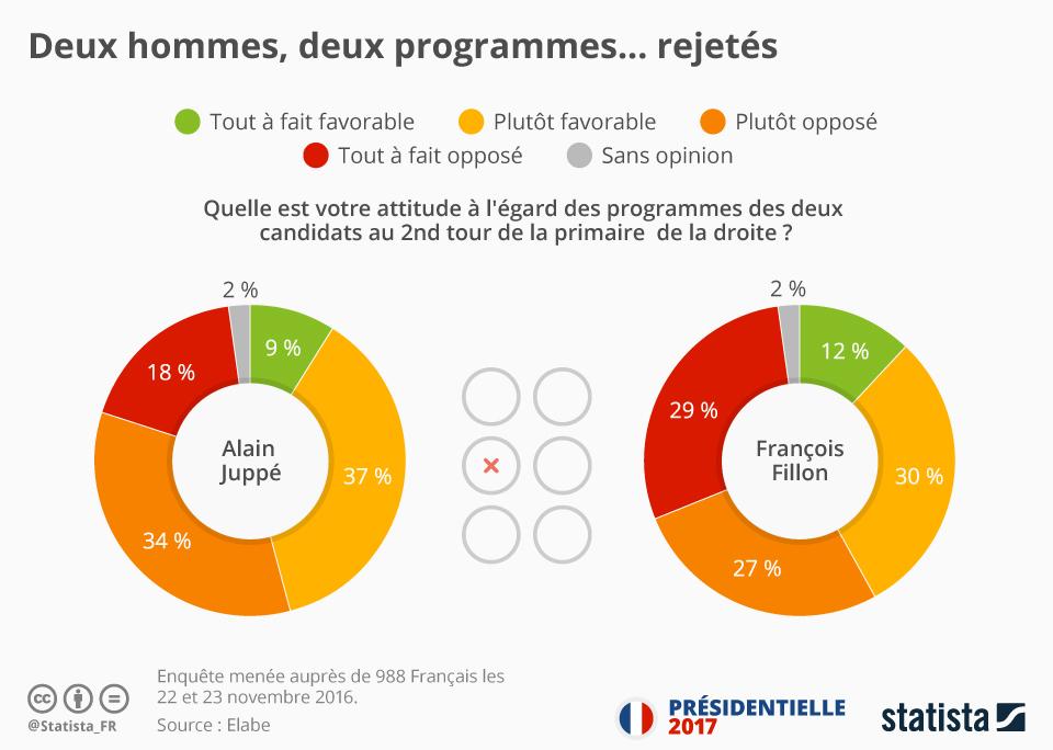 Infographie: Deux hommes, deux programmes... rejetés   Statista
