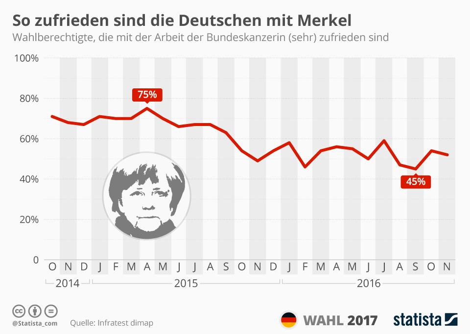 Infografik: So zufrieden sind die Deutschen mit Merkel   Statista