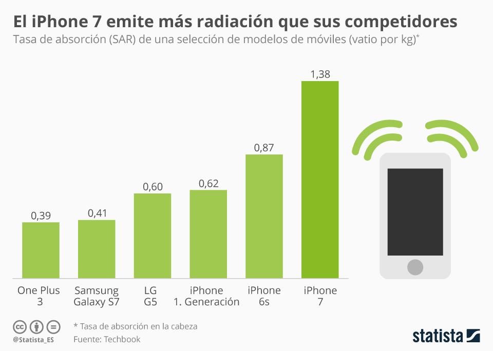 Infografía: El Iphone 7, uno de los móviles de mayor radiación | Statista