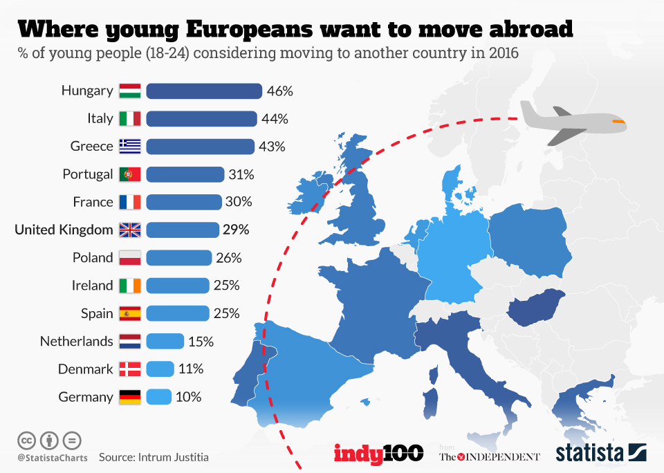 Infographic: Where young Europeans want to move abroad   Statista