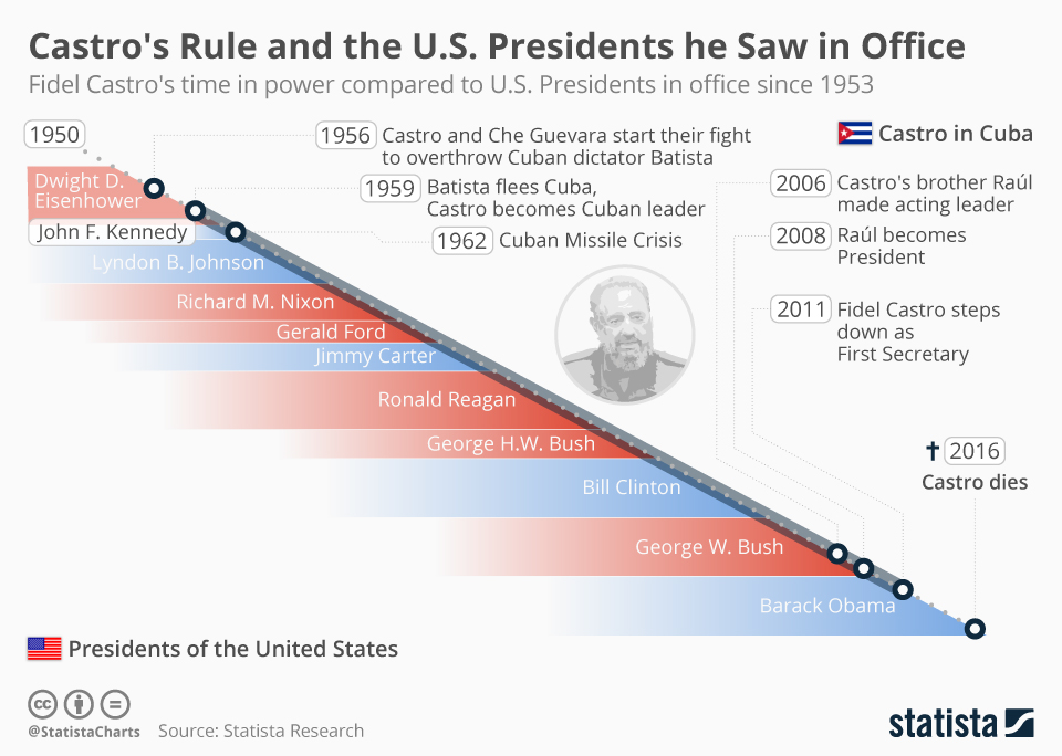 Infographic: Castro Saw 11 U.S. Presidents in Office During his 50 Year Rule   Statista