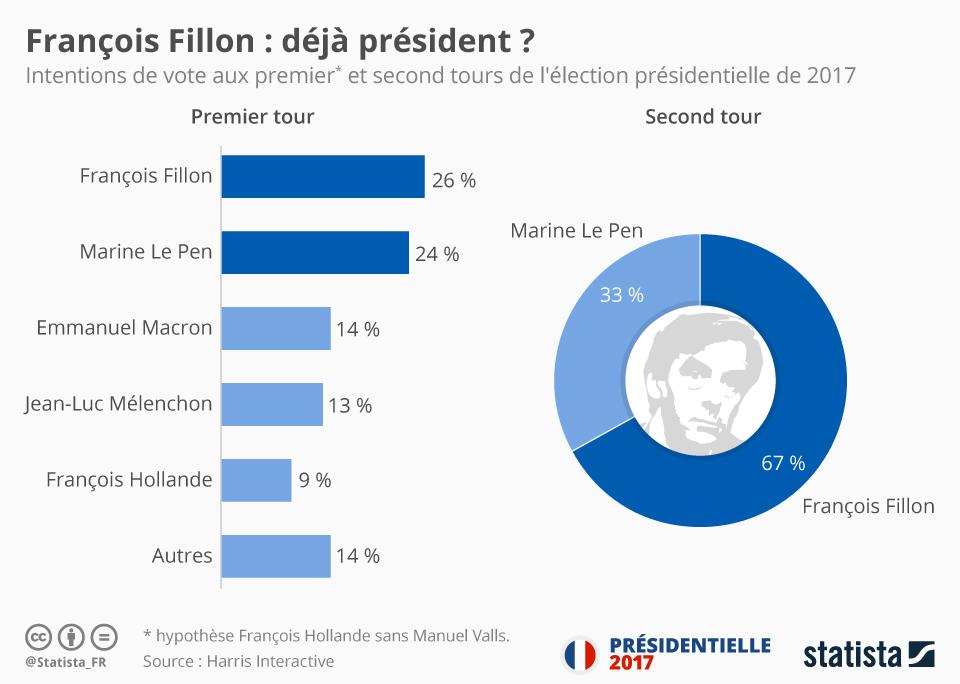 Infographie: François Fillon : déjà président ?   Statista