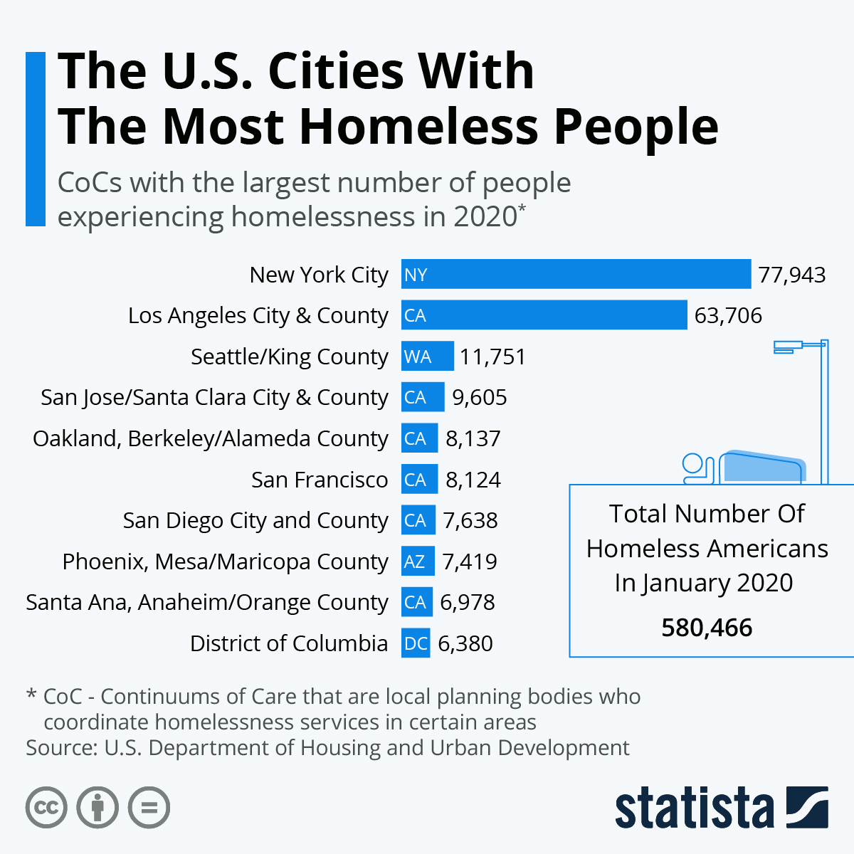 Infographic: The U.S. Cities With The Most Homeless People | Statista