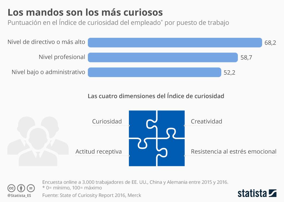 Infografía: Ser curioso es cosa de jefes | Statista