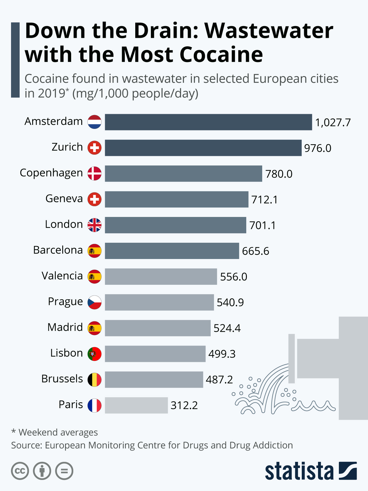Infographic: Down the Drain: Wastewater with the Most Cocaine | Statista