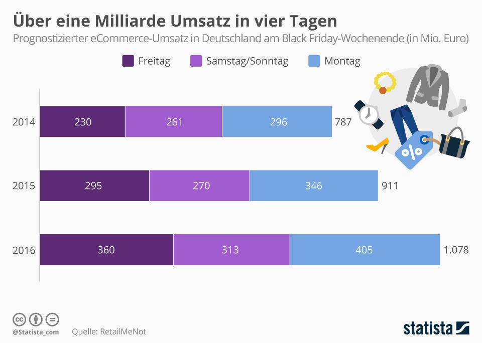 Infografik: Über eine Milliarde Umsatz in vier Tagen | Statista