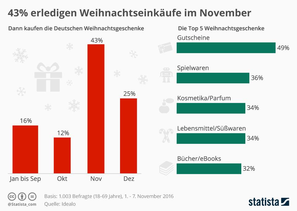 Infografik: 43% erledigen Weihnachtseinkäufe im November | Statista