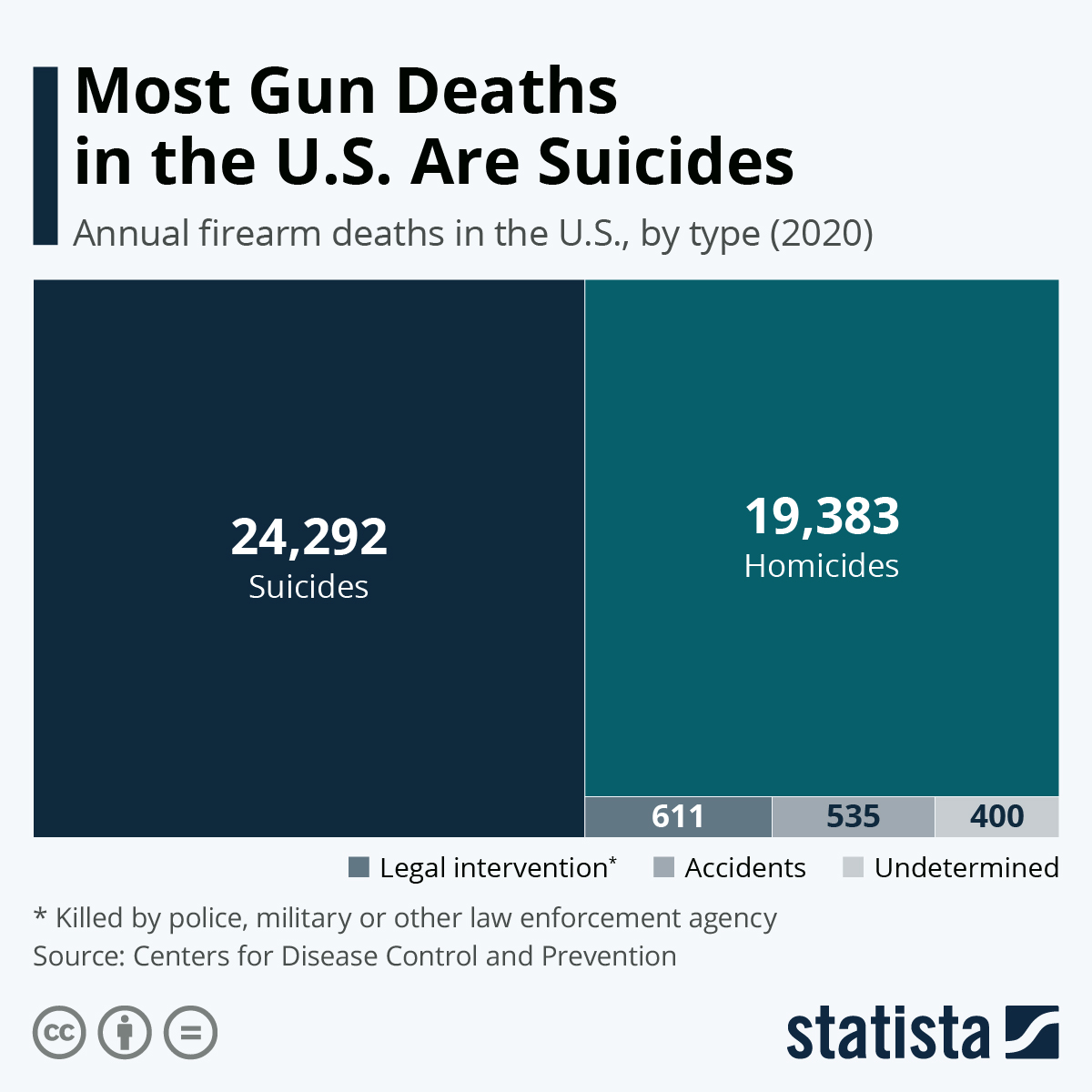Infographic: Most Gun Deaths in the U.S. Are Suicides | Statista
