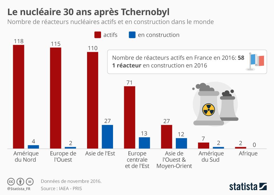 Infographie: Le nucléaire 30 ans après Tchernobyl | Statista