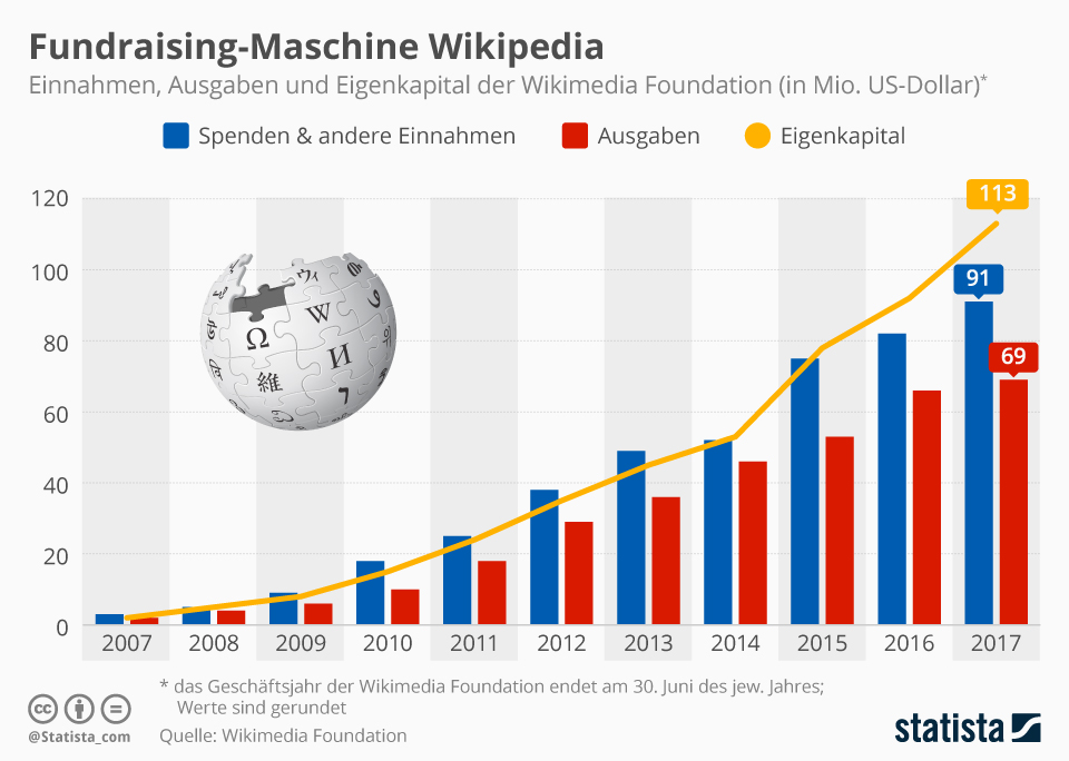 Infografik: Fundraising-Maschine Wikipedia   Statista