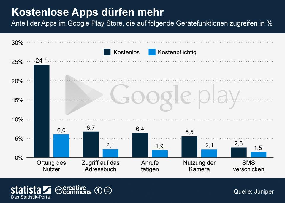 Infografik: Kostenlose Apps dürfen mehr | Statista