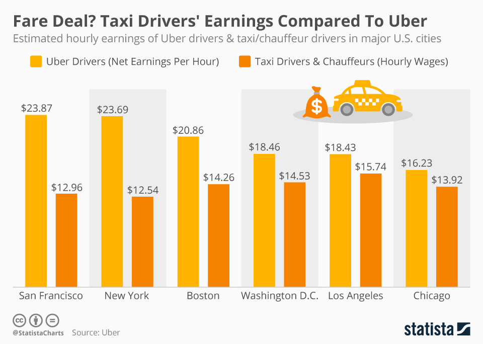 Infographic: Fare Deal? Taxi Drivers' Earnings Compared To Uber  | Statista