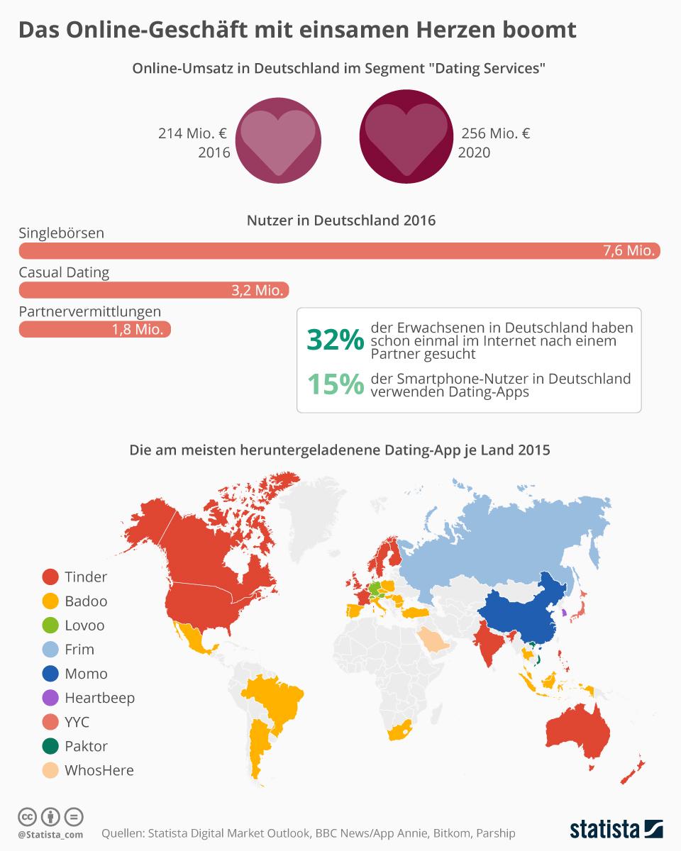 Infografik: Das Online-Geschäft mit einsamen Herzen boomt | Statista