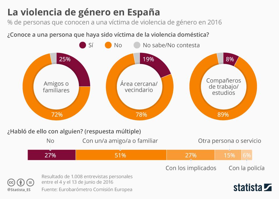 Infografía: El 25% conoce a alguna víctima en su círculo de amigos o familiares | Statista