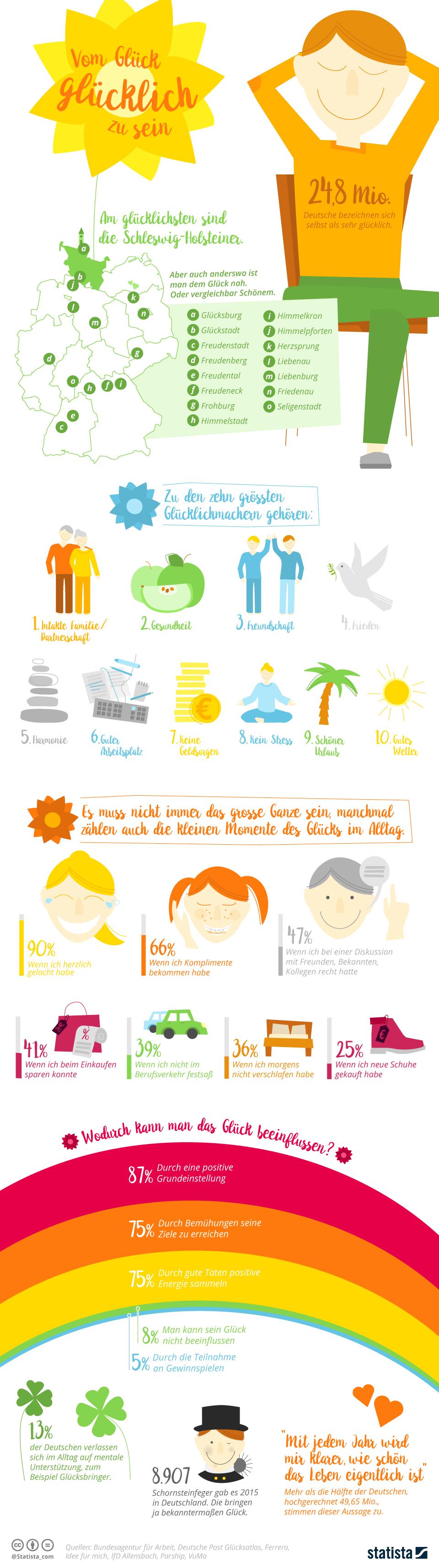 Infografik: Vom Glück, glücklich zu sein | Statista