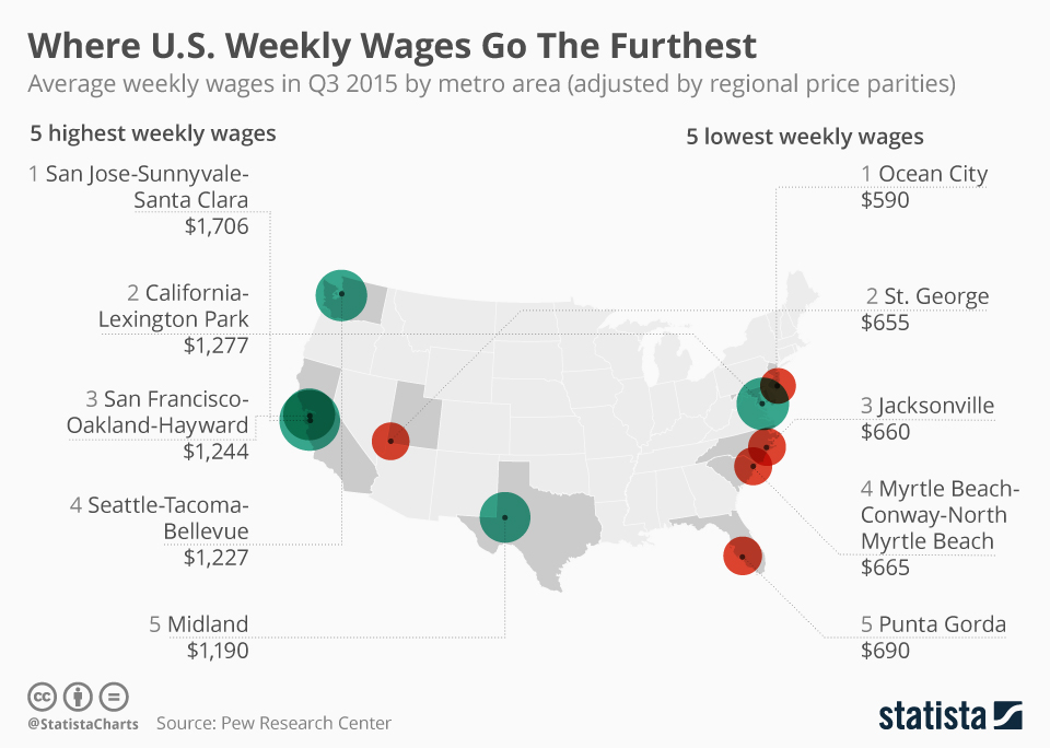 Infographic: Where U.S. Weekly Wages Go The Furthest  | Statista
