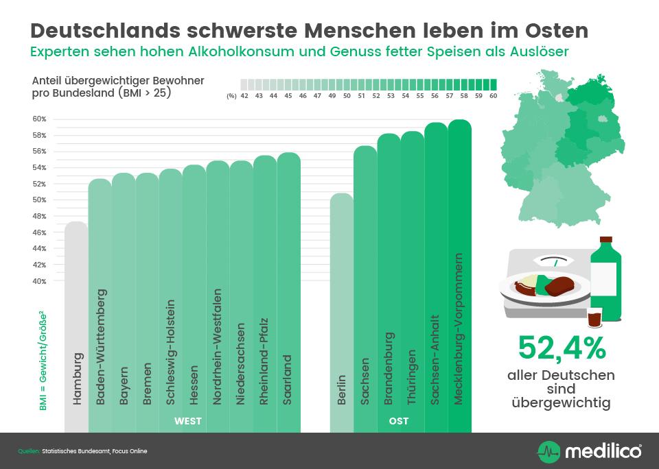 Infografik: Deutschlands schwerste Menschen leben im Osten | Statista